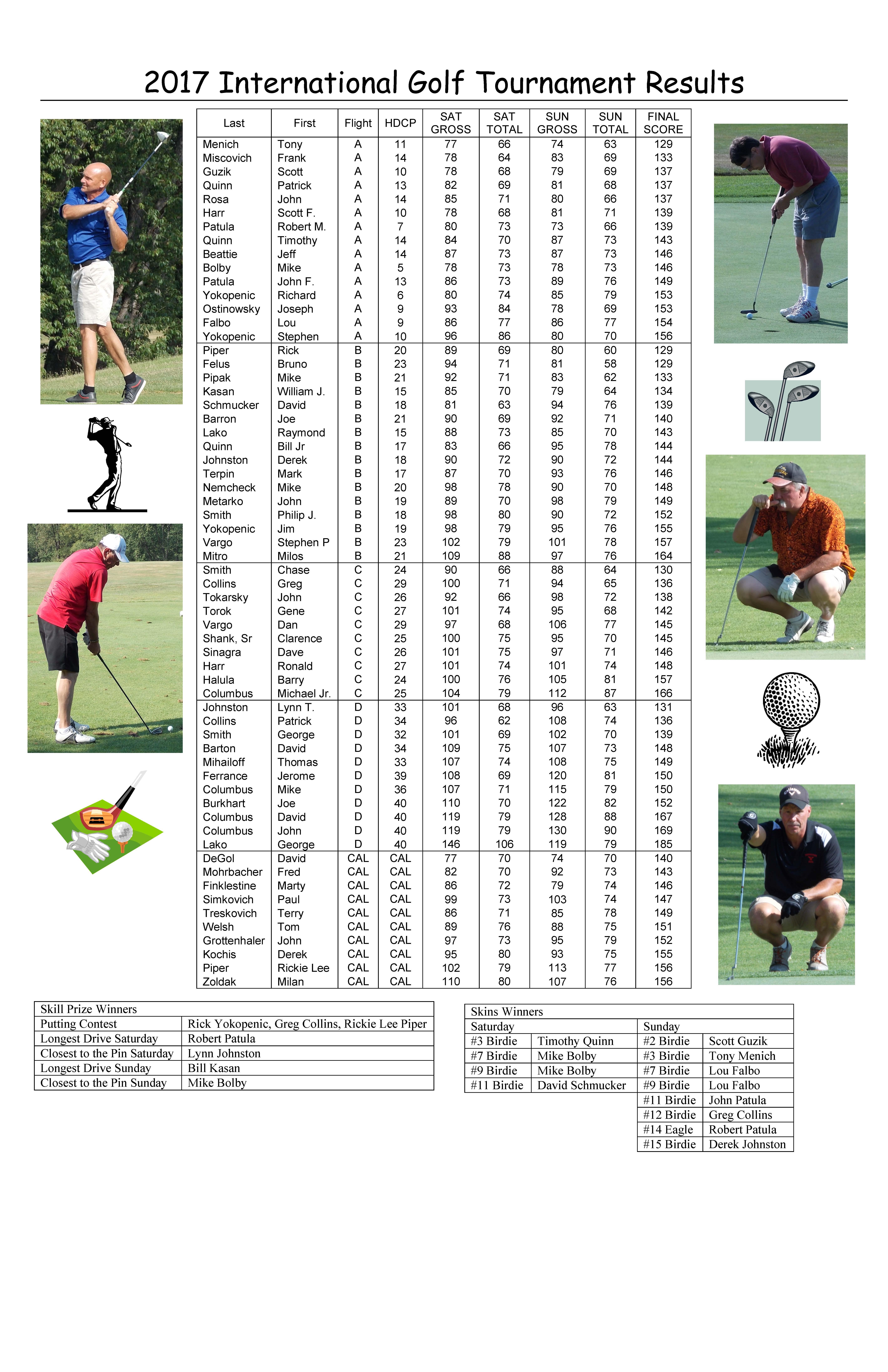 FCSU Golf Results